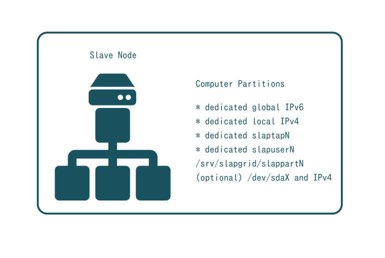SlapOS Node - Computer Partition Profile